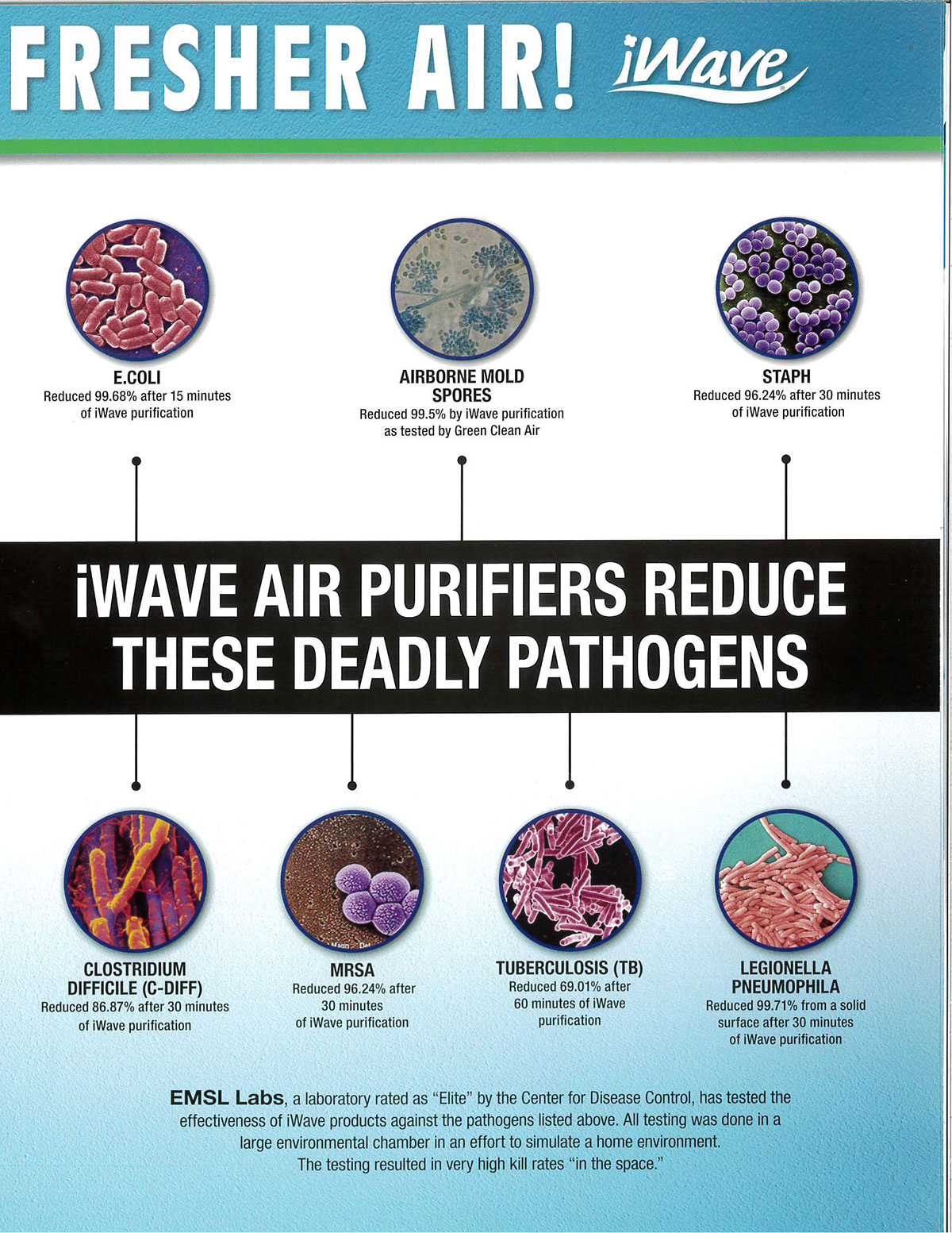 iWave purifiers reduces deadly pathogens